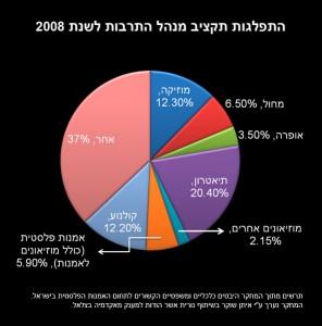 moc-budget-2008